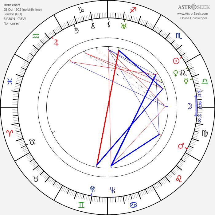 Elsa Lanchester - Astrology Natal Birth Chart