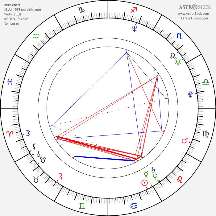 Elsa Pataky - Astrology Natal Birth Chart