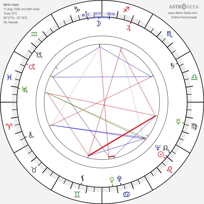 Elsa Sylvestersson - Astrology Natal Birth Chart