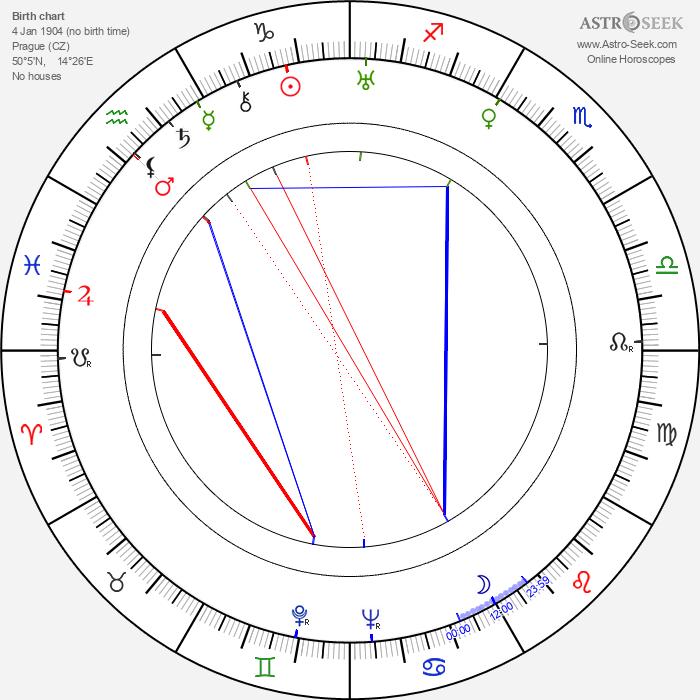 Elsa Vetešníková - Astrology Natal Birth Chart