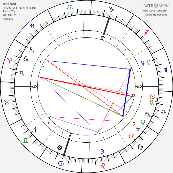 Elsa Zylberstein - Astrology Natal Birth Chart