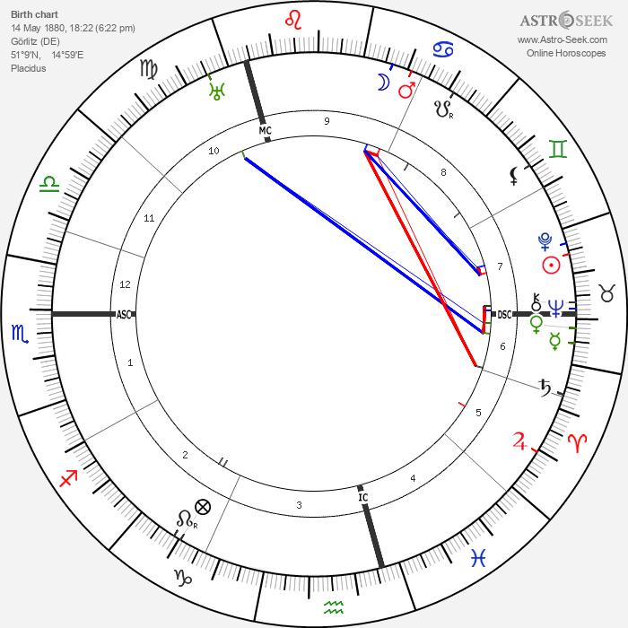 Elsbeth Ebertin - Astrology Natal Birth Chart