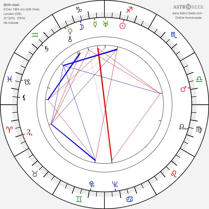 Elsie Randolph - Astrology Natal Birth Chart