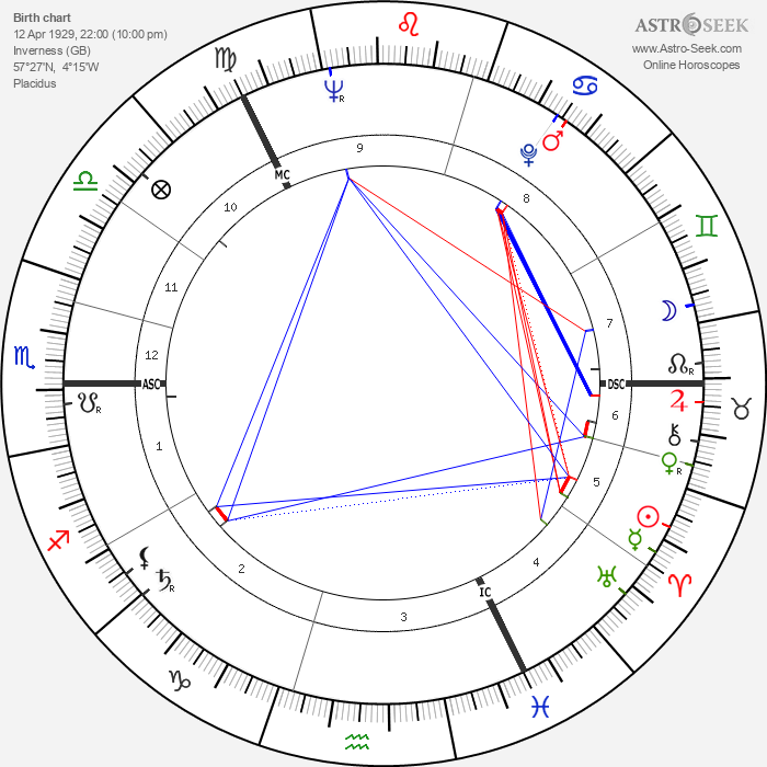Elspet Gray - Astrology Natal Birth Chart