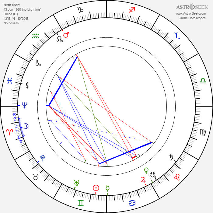 Elvira Puccini - Astrology Natal Birth Chart
