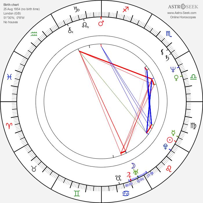 Elvis Costello - Astrology Natal Birth Chart