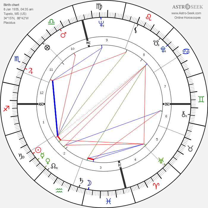 Elvis Presley - Astrology Natal Birth Chart