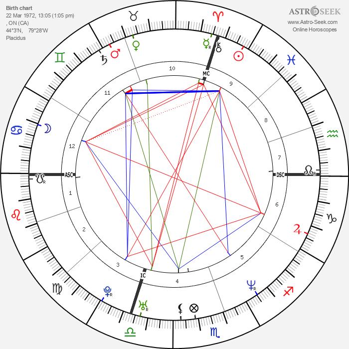 Elvis Stojko - Astrology Natal Birth Chart