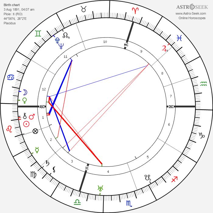 Ely Culbertson - Astrology Natal Birth Chart