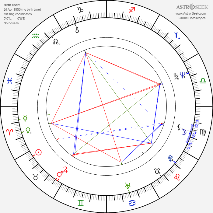Ely Galleani - Astrology Natal Birth Chart