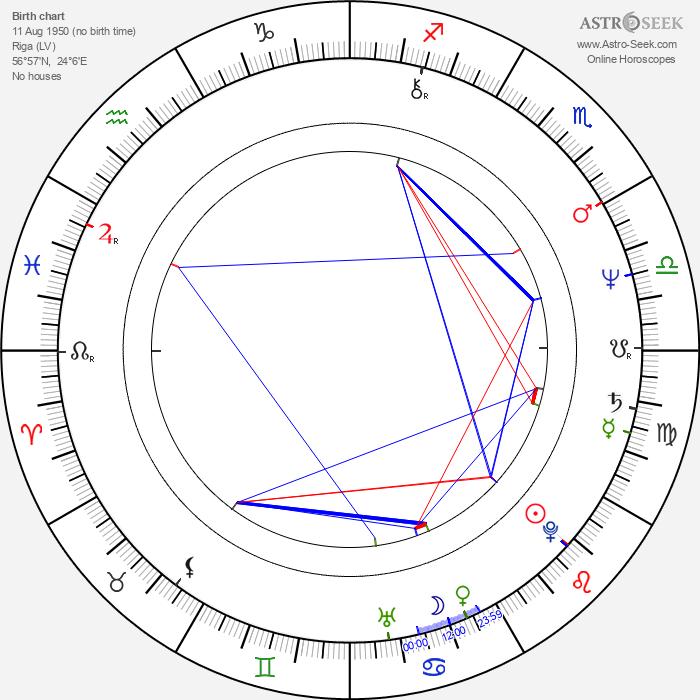 Elya Baskin - Astrology Natal Birth Chart