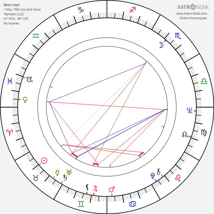 Elyer Ishmukhamedov - Astrology Natal Birth Chart
