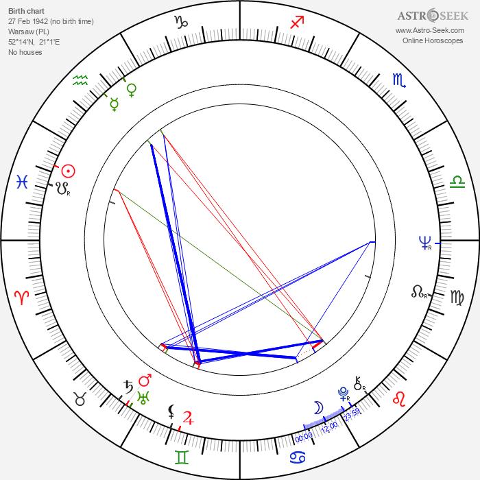 Elzbieta Goetel - Astrology Natal Birth Chart