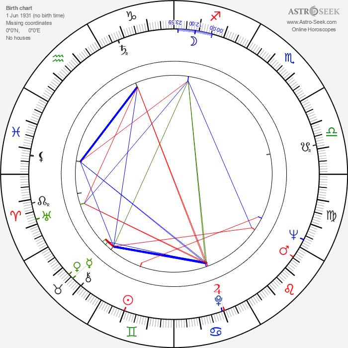 Elzbieta Jagielska - Astrology Natal Birth Chart