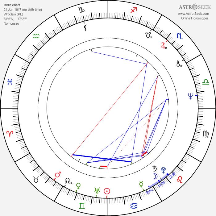Elzbieta Jodlowska - Astrology Natal Birth Chart