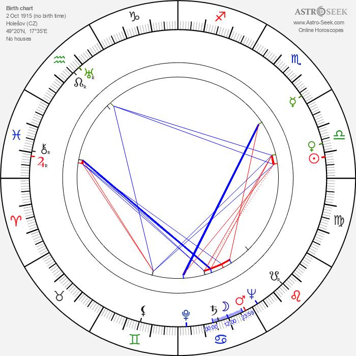 Ema Skálová - Astrology Natal Birth Chart