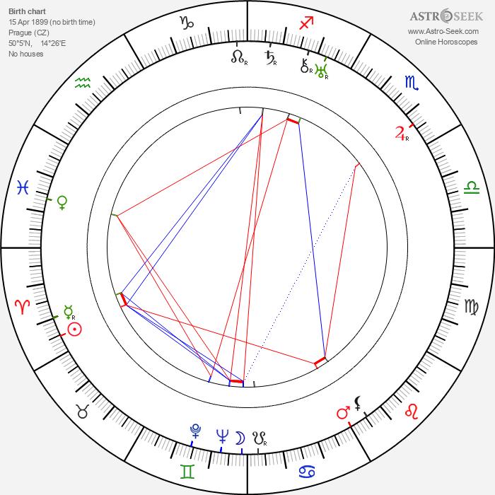 Eman Fiala - Astrology Natal Birth Chart
