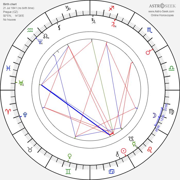 Emanuel Bozděch - Astrology Natal Birth Chart