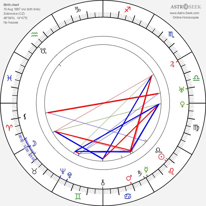 Emanuel Brožík - Astrology Natal Birth Chart