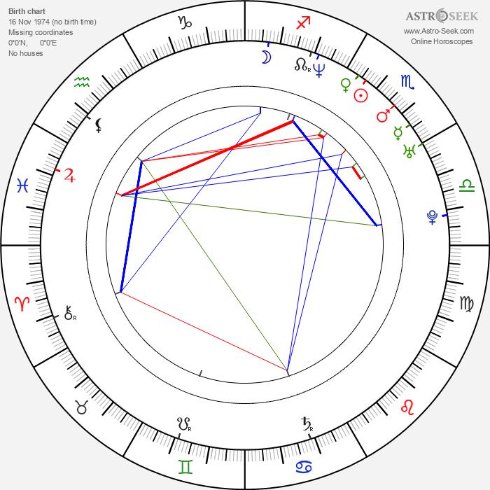 Emanuel Cutajar - Astrology Natal Birth Chart