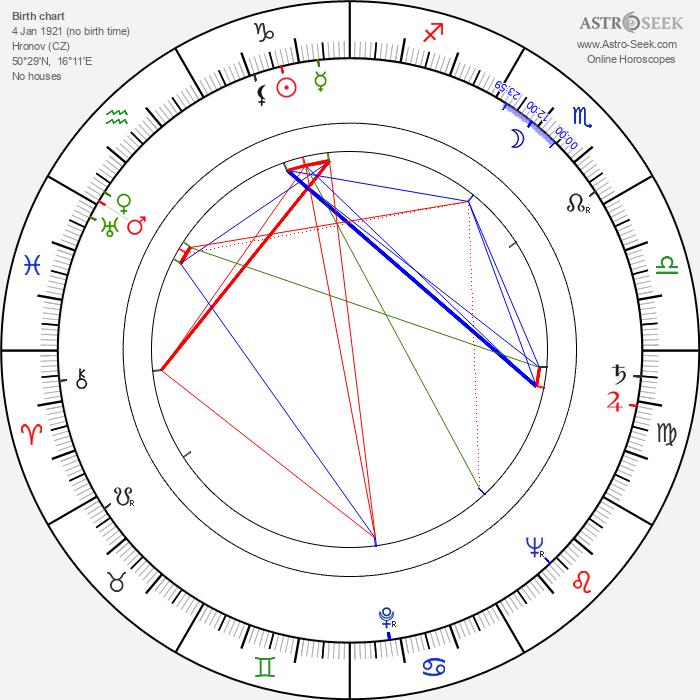 Emanuel Kaněra - Astrology Natal Birth Chart