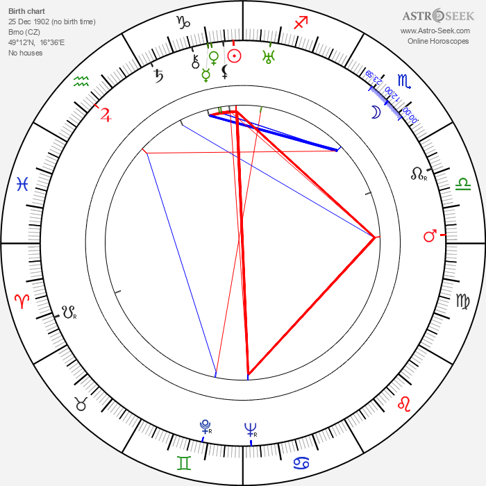 Emanuel Punčochář - Astrology Natal Birth Chart