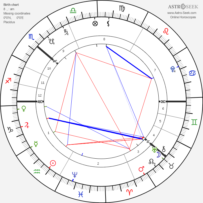 Emanuel Swedenborg - Astrology Natal Birth Chart