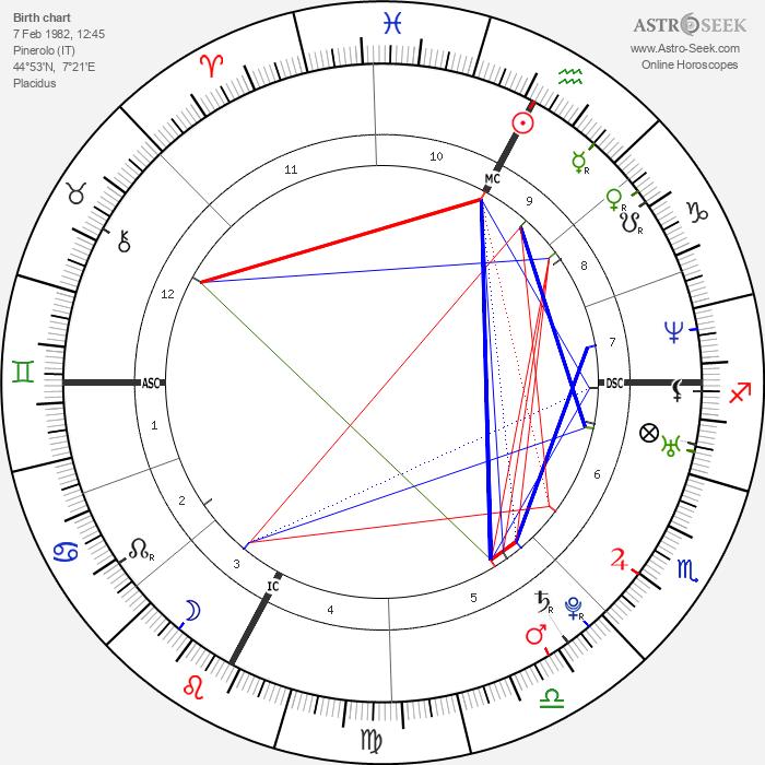 Emanuela Ferro - Astrology Natal Birth Chart