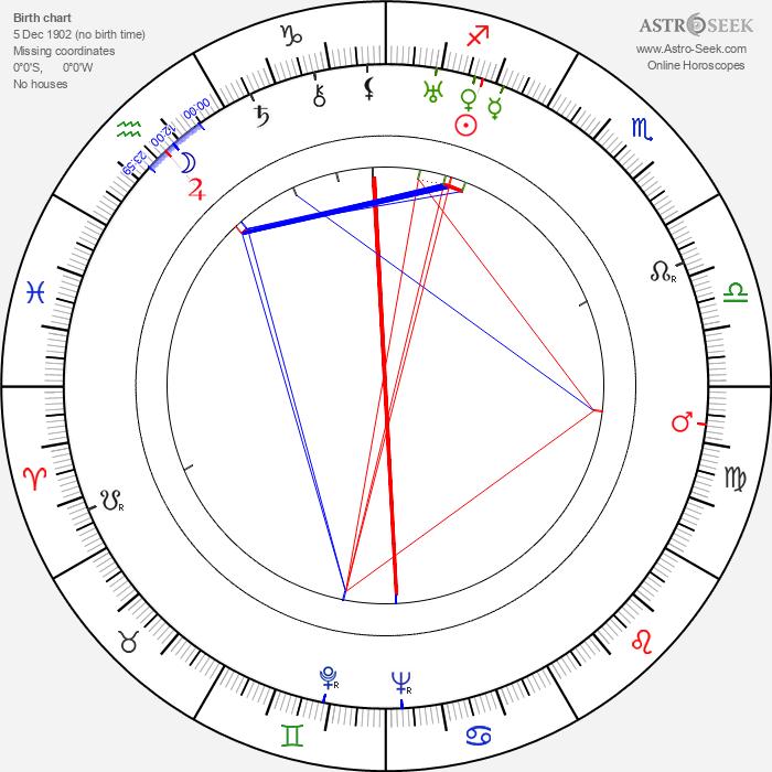 Emeric Pressburger - Astrology Natal Birth Chart