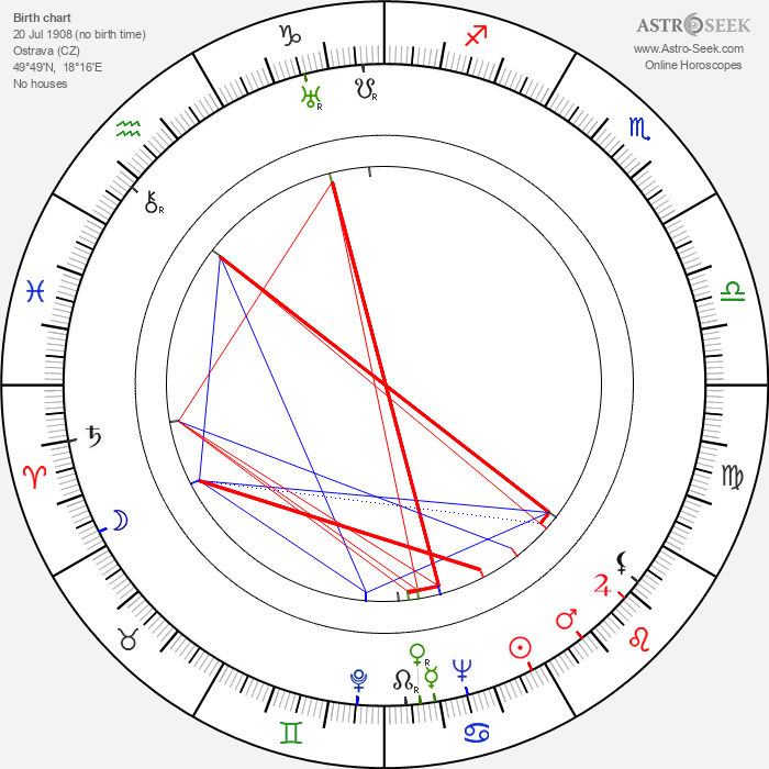 Emerich Gabzdyl - Astrology Natal Birth Chart