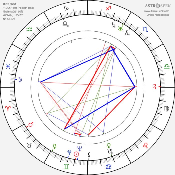 Emerich Walter Emo - Astrology Natal Birth Chart