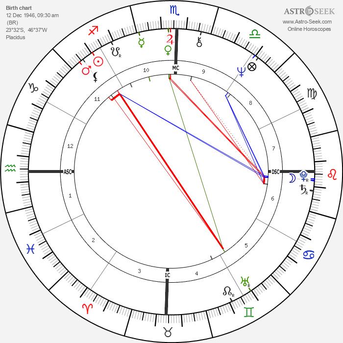Emerson Fittipaldi - Astrology Natal Birth Chart
