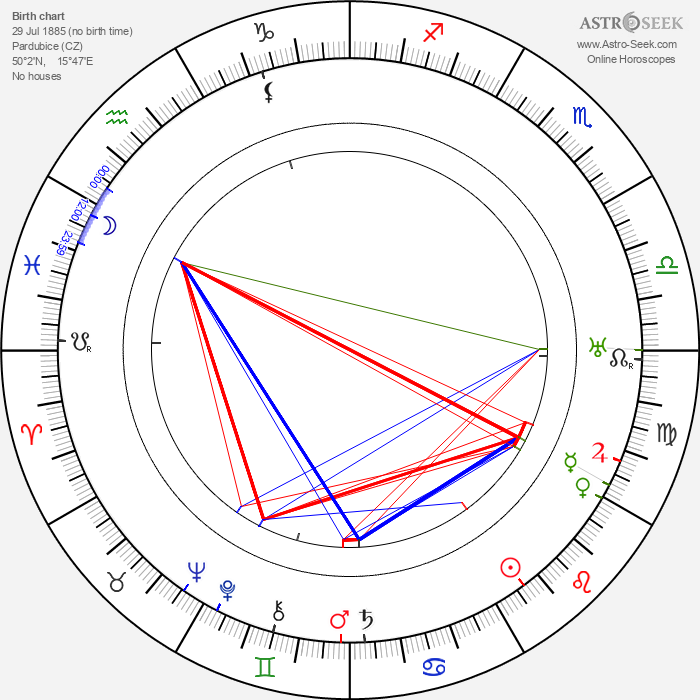 Emil Artur Longen - Astrology Natal Birth Chart