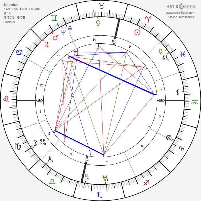 Emil Bisstram - Astrology Natal Birth Chart
