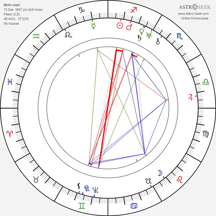 Emil Bolek - Astrology Natal Birth Chart