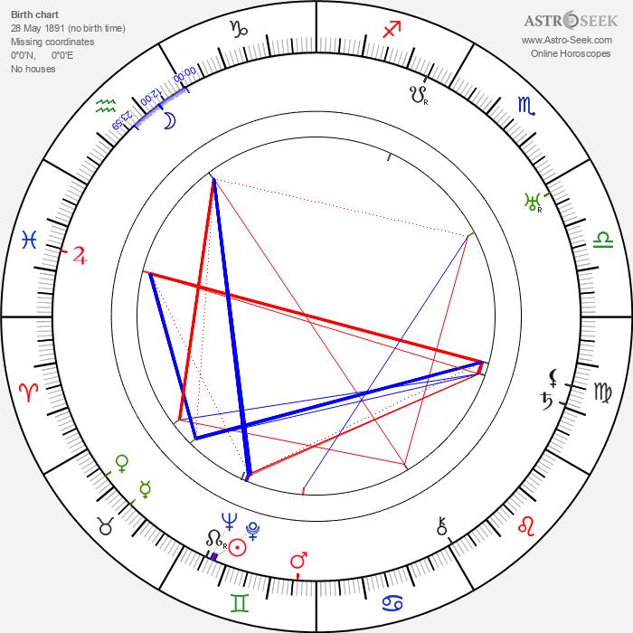 Emil Chaberski - Astrology Natal Birth Chart