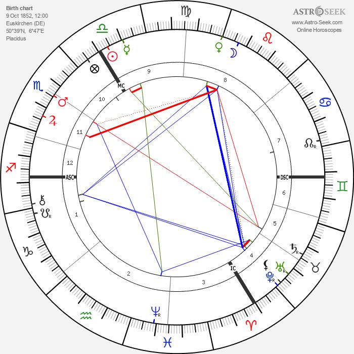 Emil Fischer - Astrology Natal Birth Chart