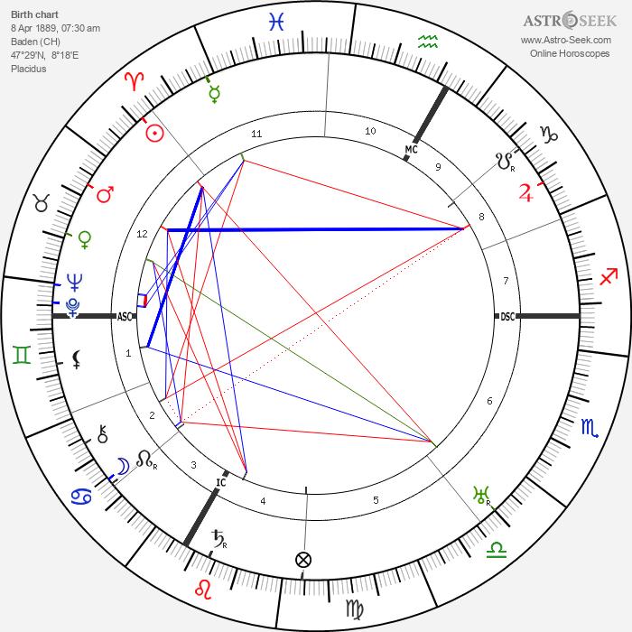 Emil Frey - Astrology Natal Birth Chart