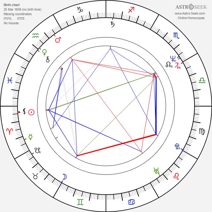 Emil Hakl - Astrology Natal Birth Chart