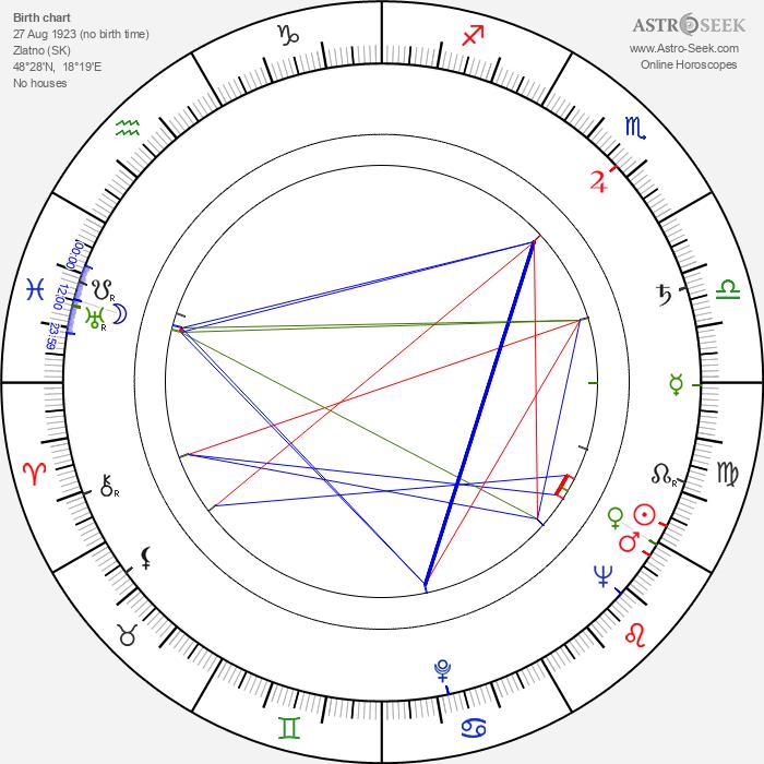 Emil Horváth Sr. - Astrology Natal Birth Chart