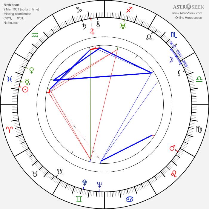Emil Iserle - Astrology Natal Birth Chart