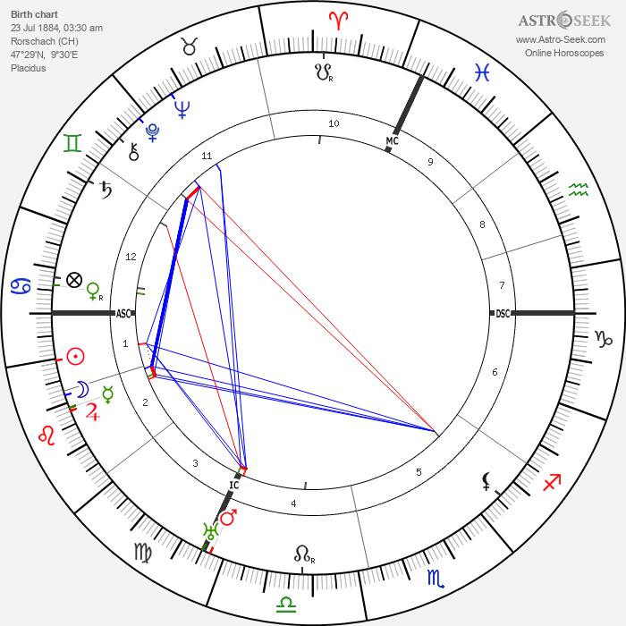 Emil Jannings - Astrology Natal Birth Chart