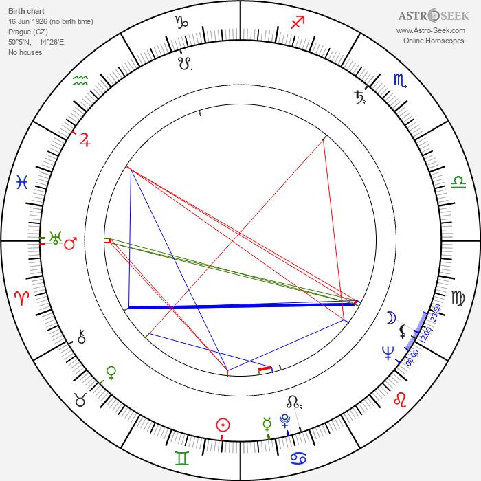 Emil Kadeřávek - Astrology Natal Birth Chart
