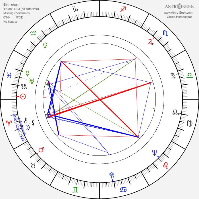 Emil Karewicz - Astrology Natal Birth Chart