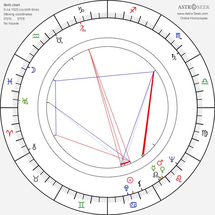 Emil Keres - Astrology Natal Birth Chart