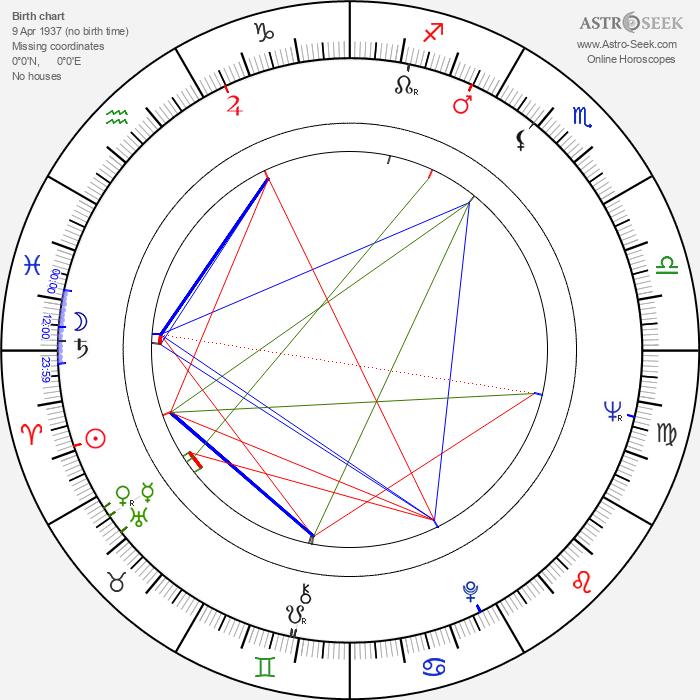 Emil Kosír - Astrology Natal Birth Chart