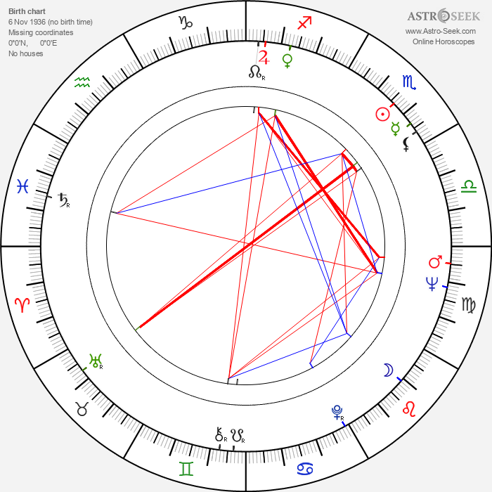 Emil Loteanu - Astrology Natal Birth Chart