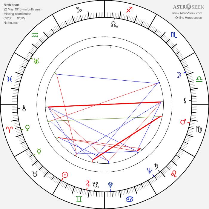 Emil Radok - Astrology Natal Birth Chart