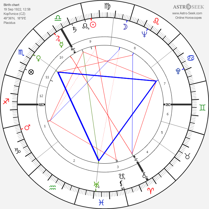 Emil Zátopek - Astrology Natal Birth Chart