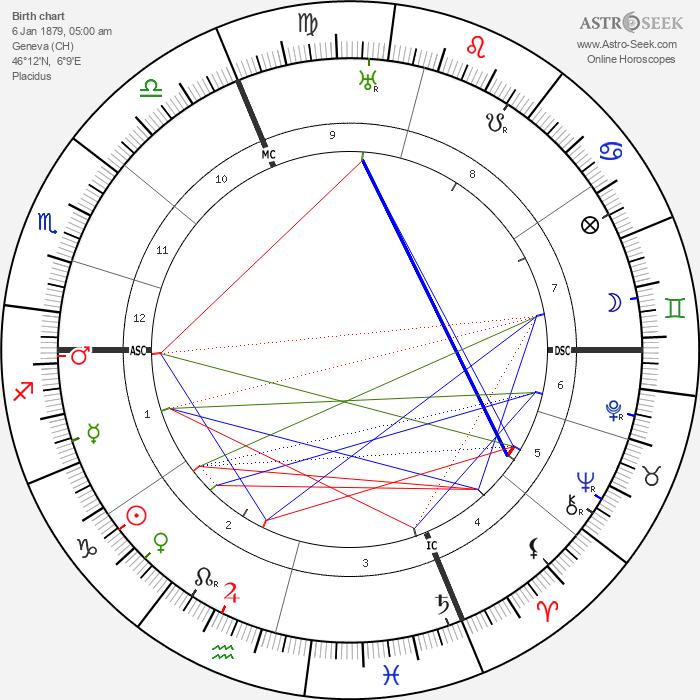 Emile Argand - Astrology Natal Birth Chart